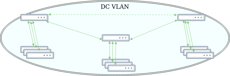 Fig. 1: Network topology before migration